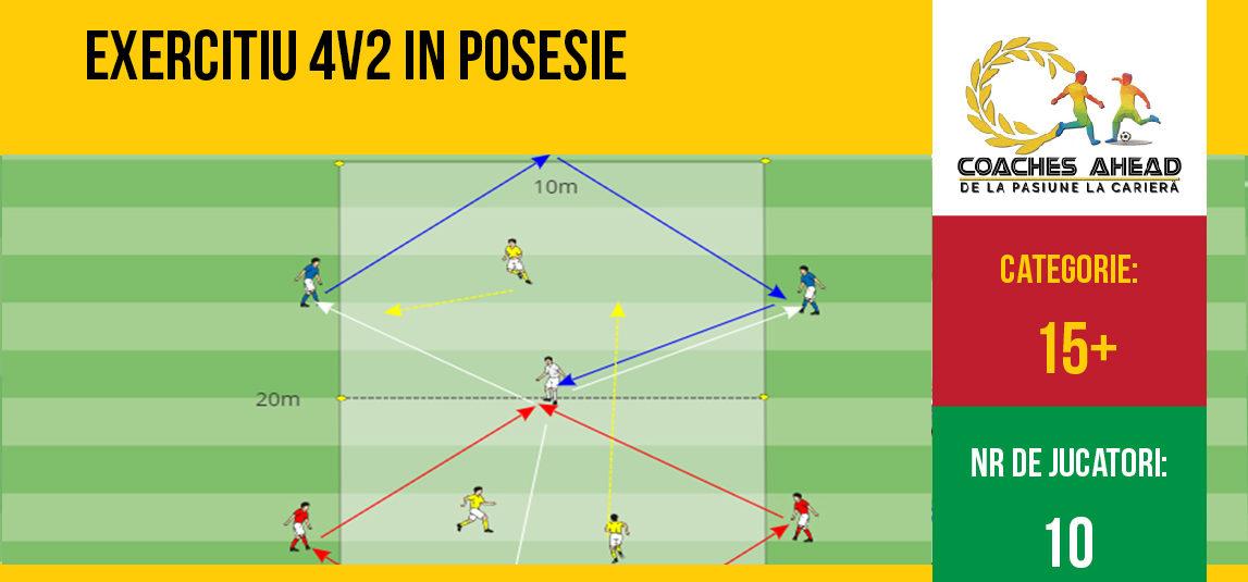 Exercițiu 4v2 în posesie
