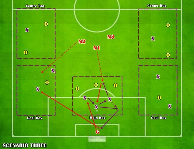 joc pe teren redus 4v3 pentru posesie si progresie 3