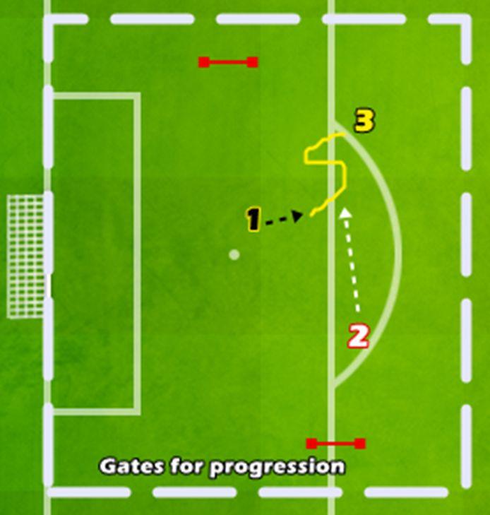 1v1v1 – Joc de dribling si protejare a mingii