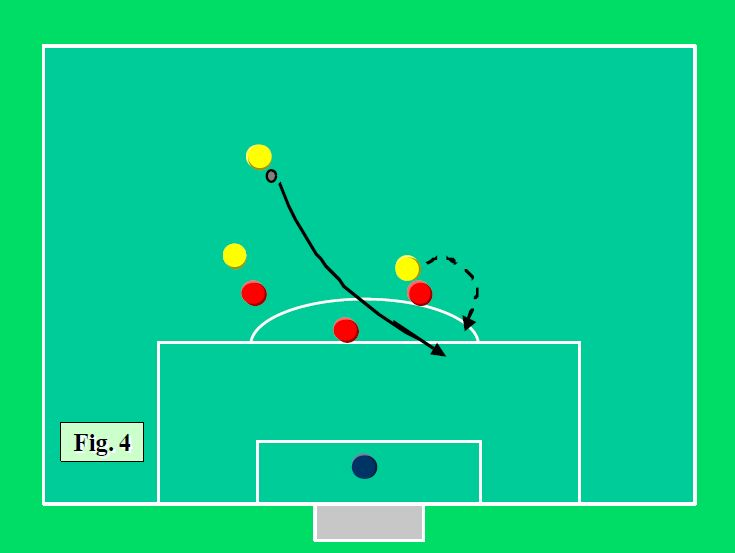 Atacul asupra defensivei formate din 3 fundasi 4