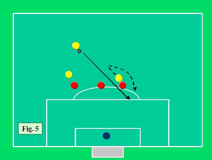 Atacul asupra defensivei formate din 3 fundasi 5