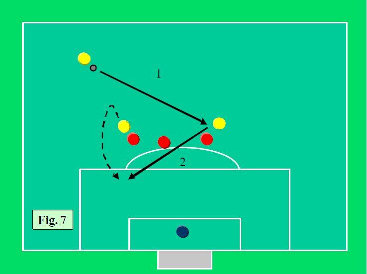 Atacul asupra defensivei formate din 3 fundasi7