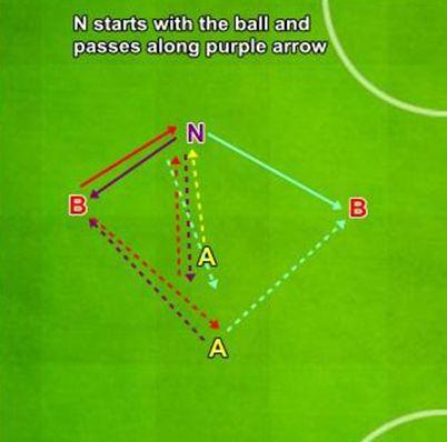 Antrenarea suportului defensiv 2