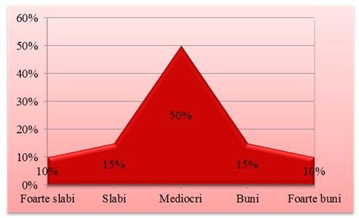 Distributia normala a populatei scolare