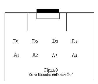 Blocul defensiv în patru fundasi - Aplicare 1