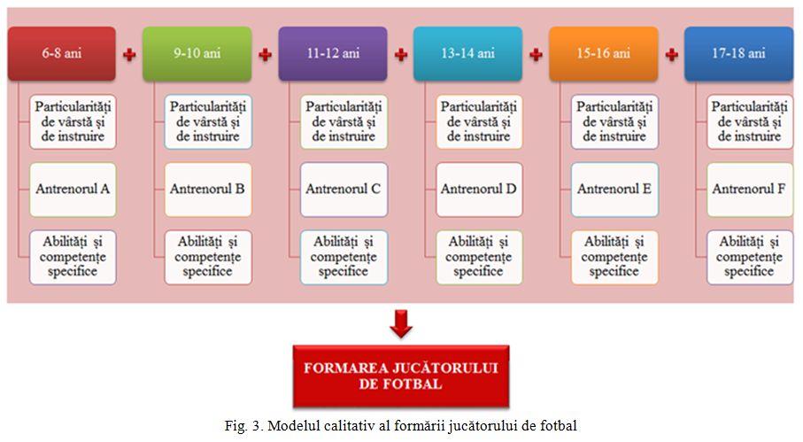 Modelul calitativ al formarii jucatorului de fotbal
