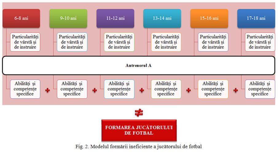 Modelul formarii ineficiente a jucatorului de fotbal