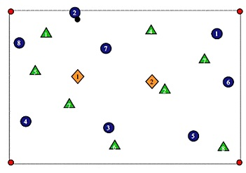 Exercitiu de posesie - Guardiola